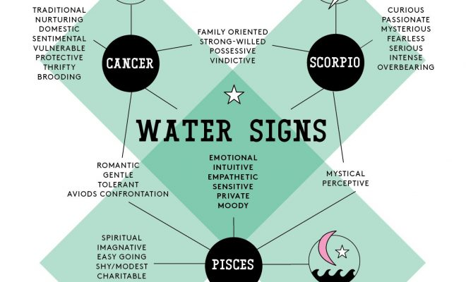 Discover More About Your Sign With These Genius Astrology Charts | StyleCaster