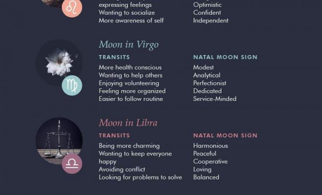 The Moon and Zodiac Signs – Natal Moon Sign Meanings and Moon Transits -…