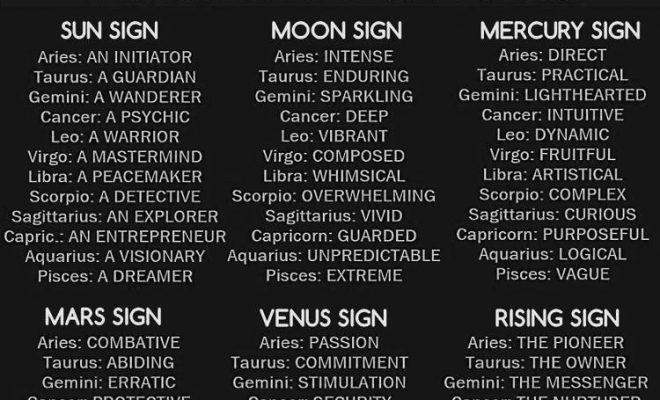 ::️Aquarius Sun, Scorpio Moon, Rising Capricorn, Venus in Pisces, Mercury in Aquarius, Mars in…