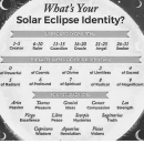 Aries, Cancer, and Capricorn: What's Your Solar Eclipse Identity? USE YOUR DAYOE BIRTH 1-5…