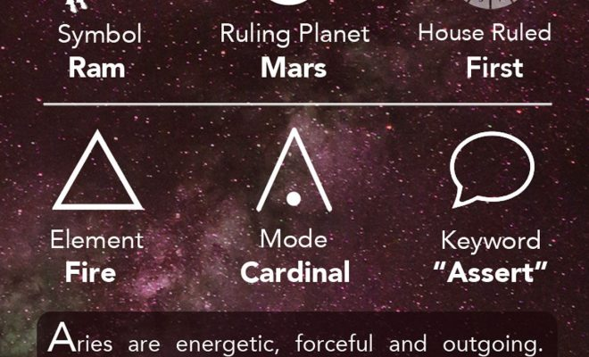 Aries Cheat Sheet Astrology – Aries Zodiac Sign – Aries Info – Learning Astrology…