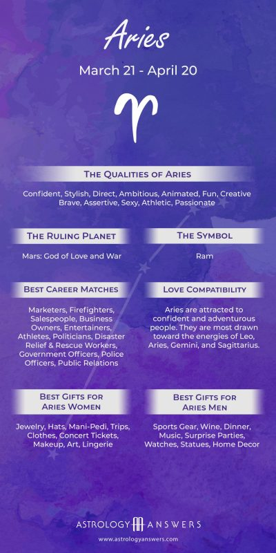 About the Aries Zodiac Sign