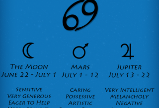 Cancer Zodiac Sign Decans