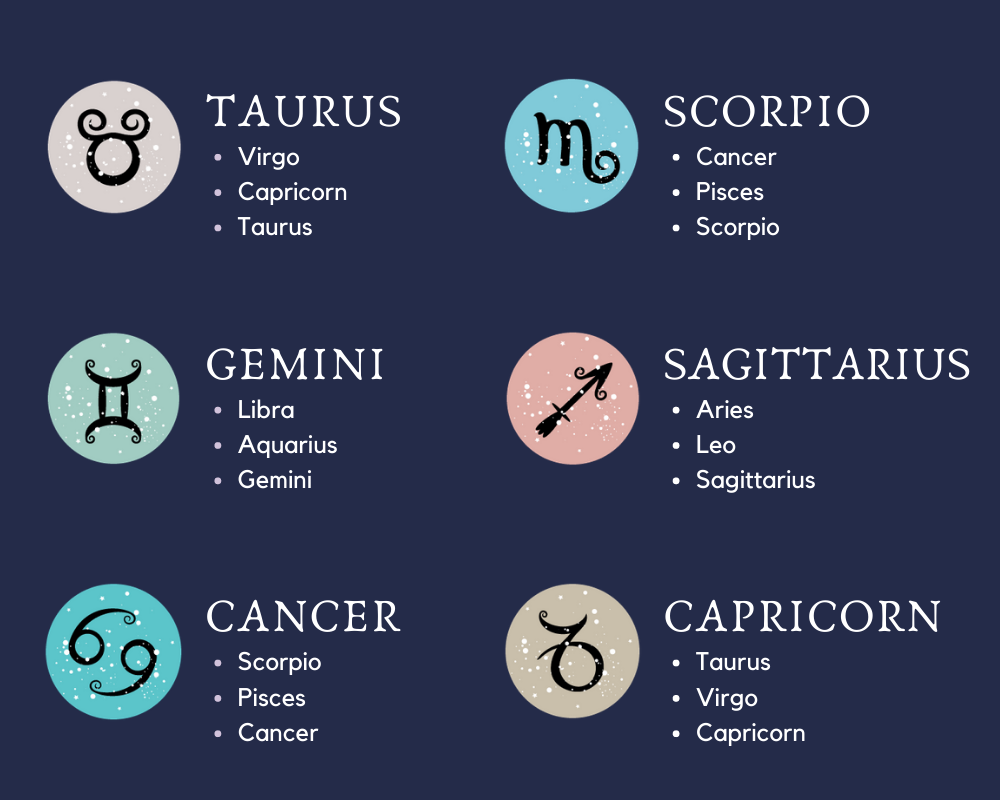 Zodiac Signs And Compatibility The Most Compatible Zodiac Signs Zodiac Memes