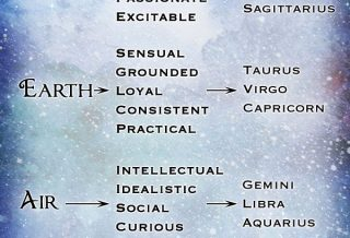 Astrology Elements