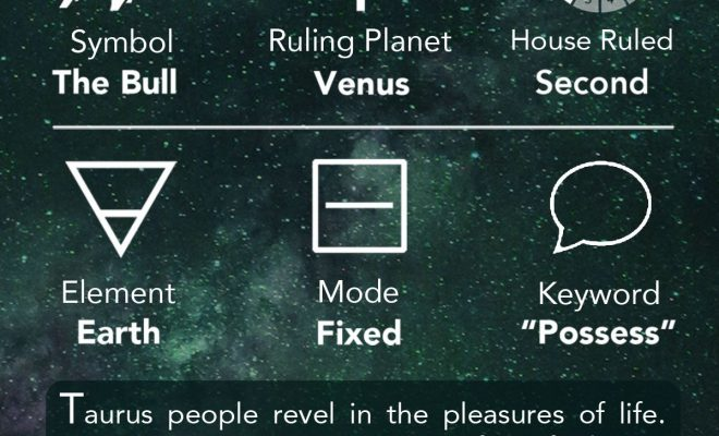 Free information about learning astrology. Includes topics in Western astrology such as: Houses of…