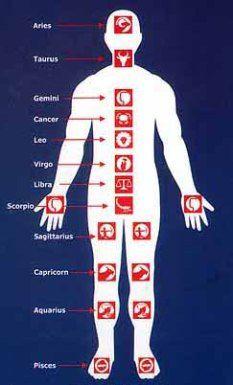 Medical Astrology | Intuitive Integrative Healing Art